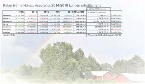 Vuosina 2014-2018 Pohjois-Satakunnan kunnat maksoivat Kelalle työmarkkinatukea yli 3,8 miljoonaa euroa. Kela maksaa jo enemmän korvauksia kuin työttömyyskassat.