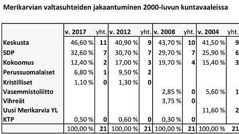 Puolueiden kannatus ja paikkajakaumat Merikarvian valtuustossa 2000-luvulla. Kuntavaaleissa 2021 ehdokkaita on neljällä puolueella.