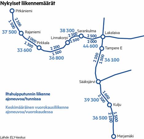 Nykyiset liikennemäärät Helsingin moottoritiellä ja läntisellä kehätiellä.
