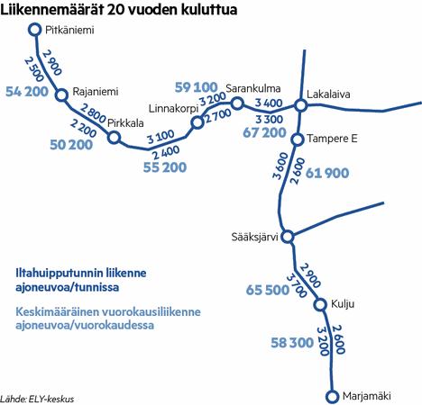 Liikennemäärät Helsingin moottoritiellä ja läntisellä kehätiellä 20 vuoden kuluttua, jos uusia teitä ei rakenneta.