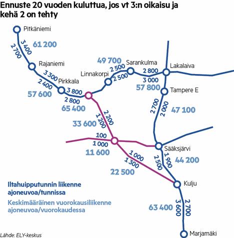 Liikennemäärät Helsingin moottoritiellä ja läntisellä kehätiellä 20 vuoden kuluttua, jos moottoritien oikaisu ja kehä 2 on tehty.