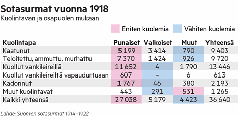 Taulukko vuoden 1918 sotasurmista.
