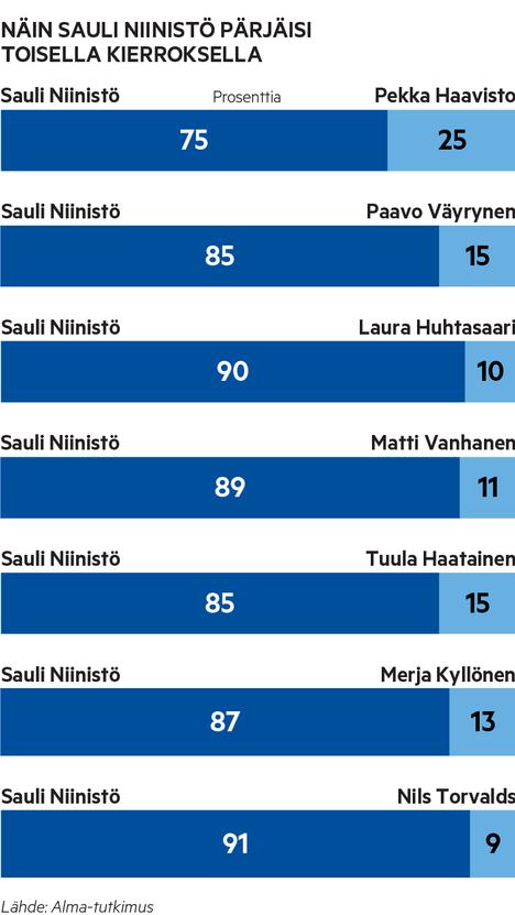 Alma-tutkimuksen tulosten mukaan Sauli Niinistö voittaisi toisella kierroksella kenet tahansa muista ehdokkaista.