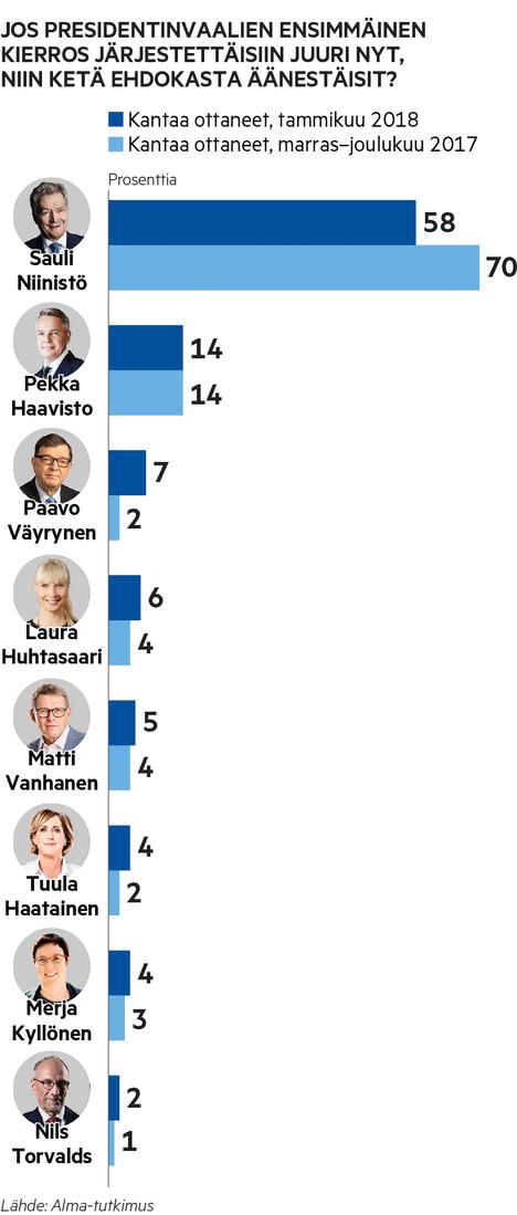 Sauli Niinistön kannatus putosi peräti 12 prosenttiyksikköä verrattuna marras–joulukuun mittaukseen. Pekka Haaviston (vihr.) kannatus pysyi edellisen mittauksen tasolla. Kaikki muut ehdokkaat nostivat kannatustaan.