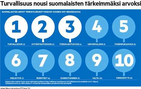 Suomalaisten arvojärjestyksessä yhteisölliset arvot olivat kärjessä. Kyseessä on pohjoismainen ilmiö.