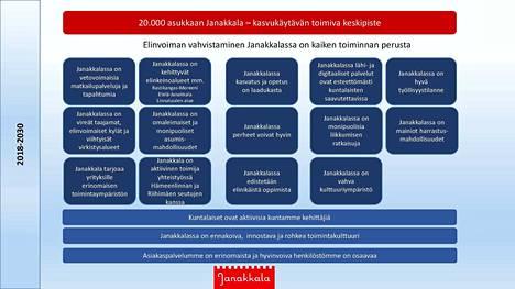 Kuvakaappaus Janakkalan kunnan kuntastrategiasta vuoteen 2030. Siinä painotetaan elinvoimaa kaiken perustana.