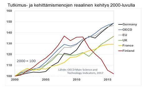 """Suomi on menettänyt asemansa innovaatiotoiminnan edelläkävijänä. """"Tämänvuotinen pieni lisäys on vain alkusysäys, eikä sellaisenaan likimainkaan riittävä"""", toteaa Pekka Pellinen Tekniikan Akateemisten liitosta."""