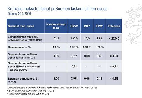 Valtiovarainministeriön tuoreimmat laskelmat Kreikalle maksetuista lainoista ja Suomen laskennalliset osuudet.