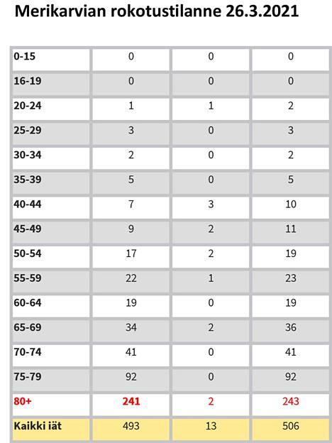 Merikarvialla on rokotettu 70-140 asiakasta viikossa.