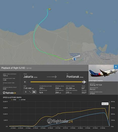 Flightradar-sivuston kartasta näkyy koneen lentoreitti.