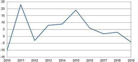 Merimetsokannan prosentuaalinen kasvu 2010-2019.