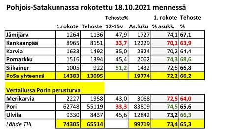 Koronarokotteita on ollut saatavilla ihan hyvin. Nuoret eivät silti ole löytäneet Kankaanpäässä eikä Karviassa rokotuksiin toivotusti.