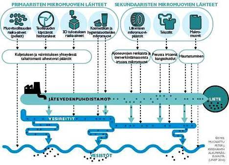 Mikromuovit ovat riski myös Suomen vesistöille.