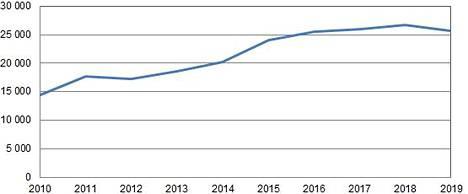 Merimetson pesämäärät 2010-2019.
