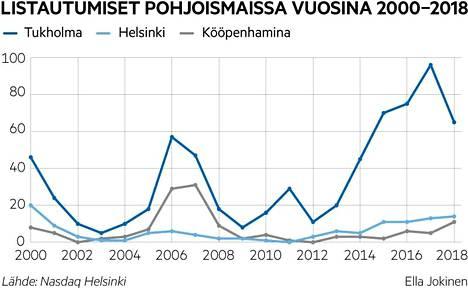 Helsingin pörssiin tehdyt listaukset ovat aivan eri luokassa kuin esimerkiksi Tukholmassa.