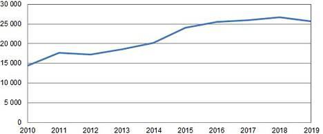 Merimetsokannan kasvu on taittunut ja kääntyi tanä vuonna laskuun.