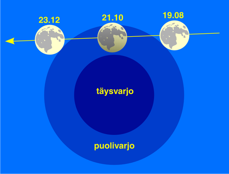 Kuun puolivarjopimennyksen 10.1.2020 kulku.