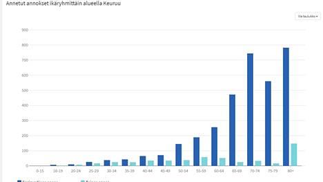 Koronarokotukset Keuruulla ovat edenneet ja yli 65-vuotiaista on jo rokotettu merkittävä osa tai lähes kaikki. Kuvaajassa thl:n tiedot 7. toukokuuta.