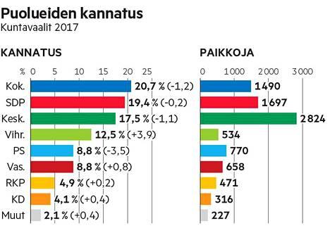 Vihreät oli vuoden 2017 kuntavaalien suurin voittaja. Suurin häviäjä oli perussuomalaiset.