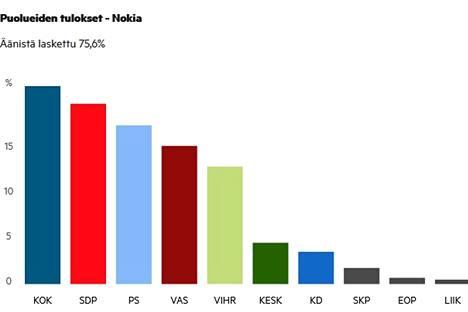 Kokoomus on Nokian suurin puolue 22,4 prosentin kannatuksella