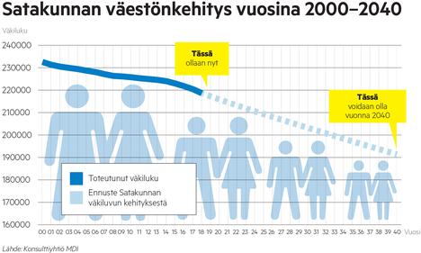 Konsulttiyritys MDI:n tekemä Satakunnan väestöennuste käyttää pohjanaan Tilastokeskuksen dataa, mutta huomioi myös kuntien välisen muuttoliikkeen ja nettosiirtolaisuuden. Sen ennuste näyttää Satakunnan väkiluvun kääntyvän jyrkempään laskuun jo aikaisemmin kuin Tilastokeskuksen ennuste.