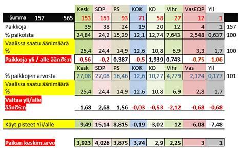VasEOP tarkoittaa vasemmistoliiton ja eläinoikeuspuolueen vaaliliittoa ja YLl on yleinen lista.
